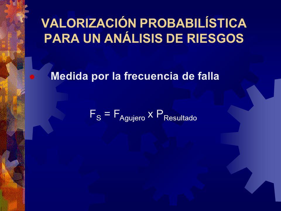 VALORIZACIÓN PROBABILÍSTICA PARA UN ANÁLISIS DE RIESGOS Medida por la frecuencia de falla F S = F Agujero x P Resultado