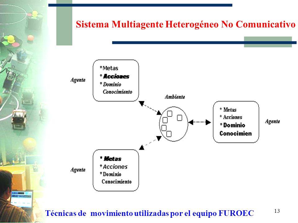 12 Técnicas de movimiento utilizadas por el equipo FUROEC Sistema Multiagente Homogéneo Comunicativo
