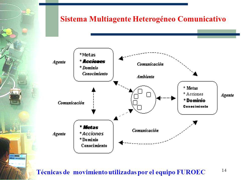 13 Sistema Multiagente Heterogéneo No Comunicativo Técnicas de movimiento utilizadas por el equipo FUROEC