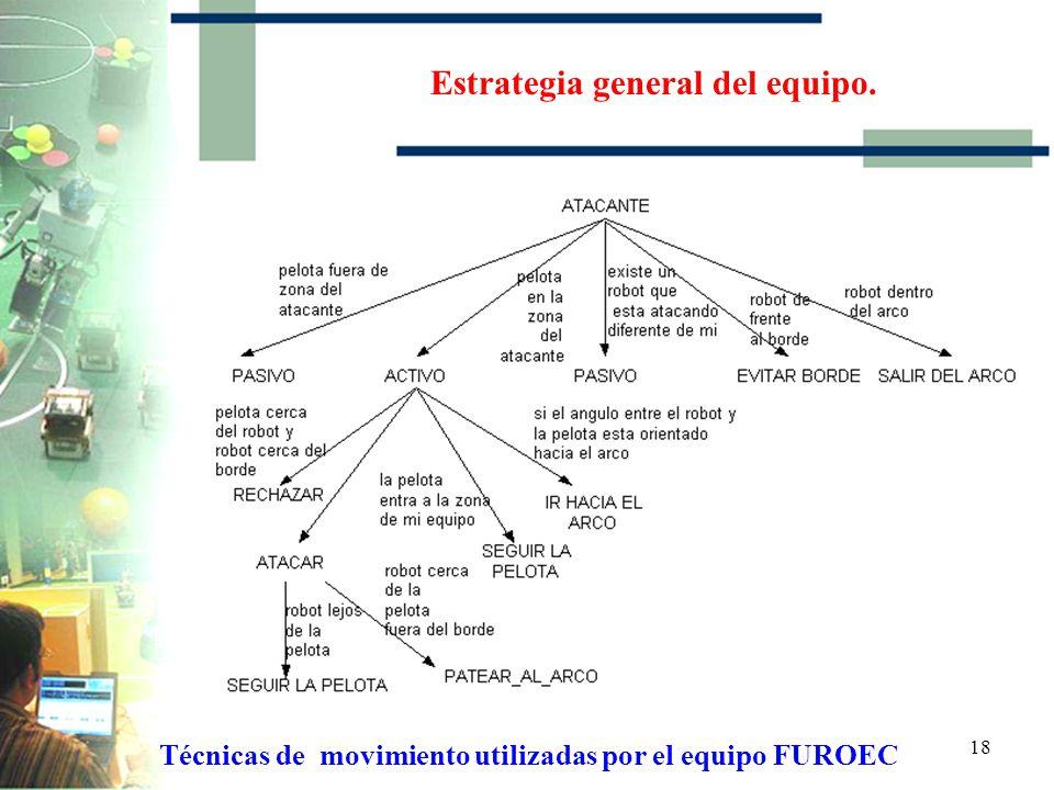 17 Estrategia general del equipo. Técnicas de movimiento utilizadas por el equipo FUROEC