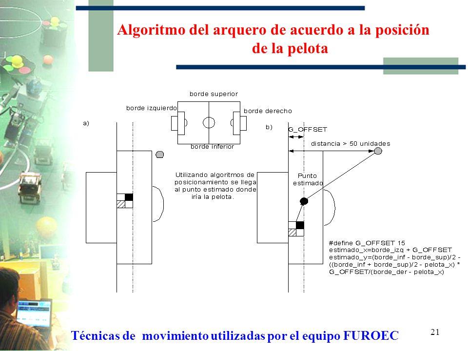 20 Algoritmo para salir de los bordes del campo de juego Técnicas de movimiento utilizadas por el equipo FUROEC