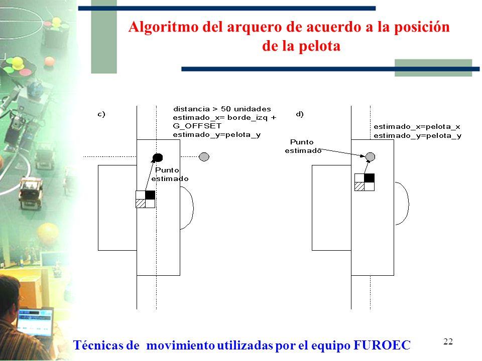 21 Algoritmo del arquero de acuerdo a la posición de la pelota Técnicas de movimiento utilizadas por el equipo FUROEC
