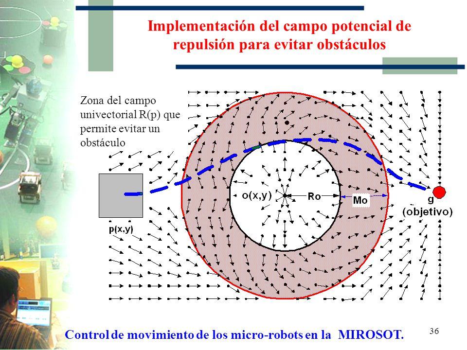 35 Implementación del campo potencial de repulsión para evitar obstáculos Generación del campo univectorial de repulsión para evitar un obstáculo Cont