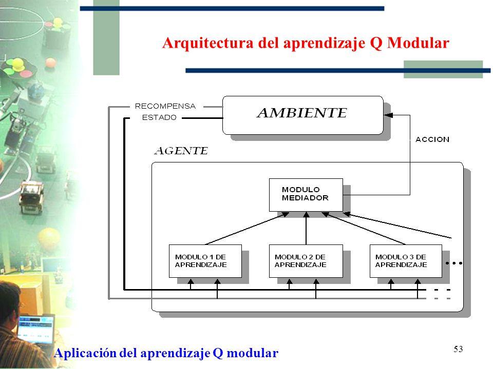 52 Aplicación del aprendizaje Q modular Arquitectura del aprendizaje Q Modular Región de Conflicto. Agentes Individuales y Agentes Acoplados Fases de