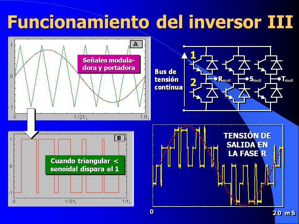Funcionamiento del inversor III Señales modula- dora y portadora TENSIÓN DE SALIDA EN LA FASE R 1 2 Cuando triangular < senoidal dispara el 1