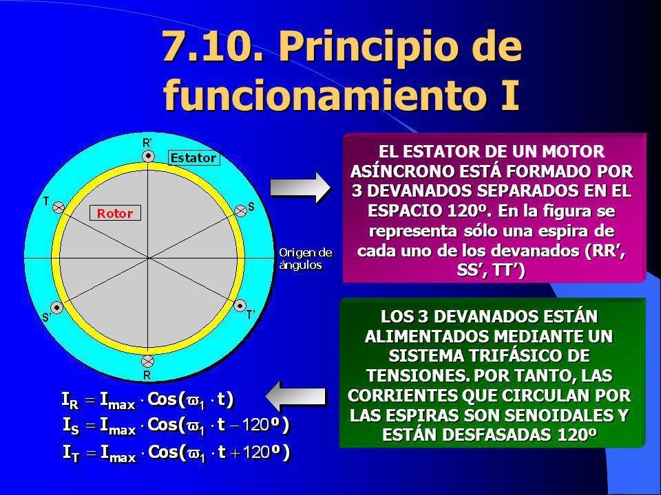 7.10. Principio de funcionamiento I ASÍNCRONO ESTÁ FORMADO POR 3 DEVANADOS SEPARADOS EN EL ESPACIO 120º. En la figura se representa sólo una espira de