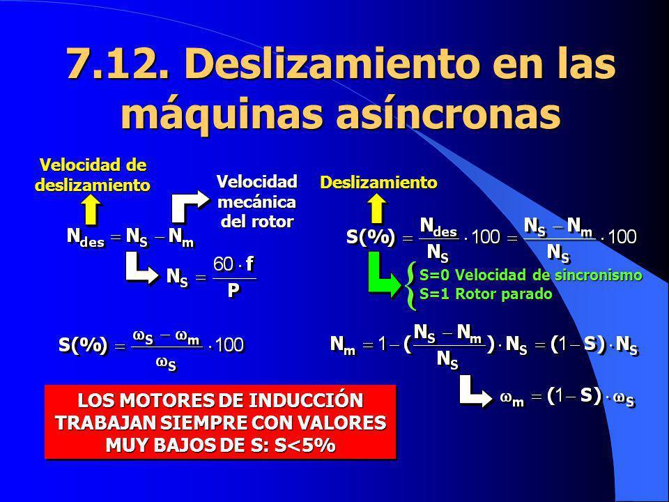 7.12. Deslizamiento en las máquinas asíncronas Velocidad mecánica del rotor Velocidad de deslizamiento Deslizamiento S=0 Velocidad de sincronismo S=1