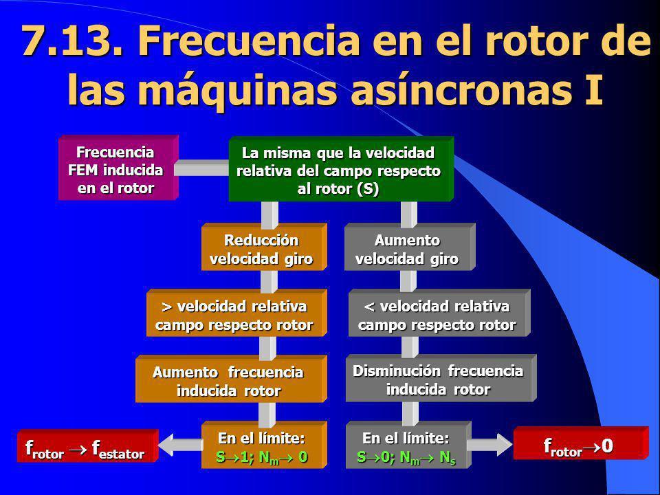 7.13. Frecuencia en el rotor de las máquinas asíncronas I Frecuencia FEM inducida en el rotor En el límite: S 1; N m 0 En el límite: S 0; N m N s f ro