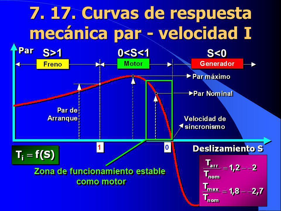 7. 17. Curvas de respuesta mecánica par - velocidad I S>1S>10<S<10<S<1 S<0S<0 Zona de funcionamiento estable como motor Zona de funcionamiento estable
