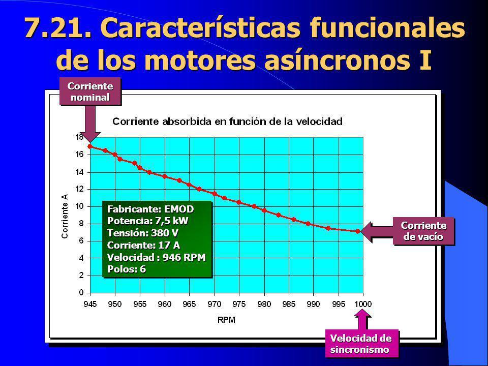 7.21. Características funcionales de los motores asíncronos I Fabricante: EMOD Potencia: 7,5 kW Tensión: 380 V Corriente: 17 A Velocidad : 946 RPM Pol
