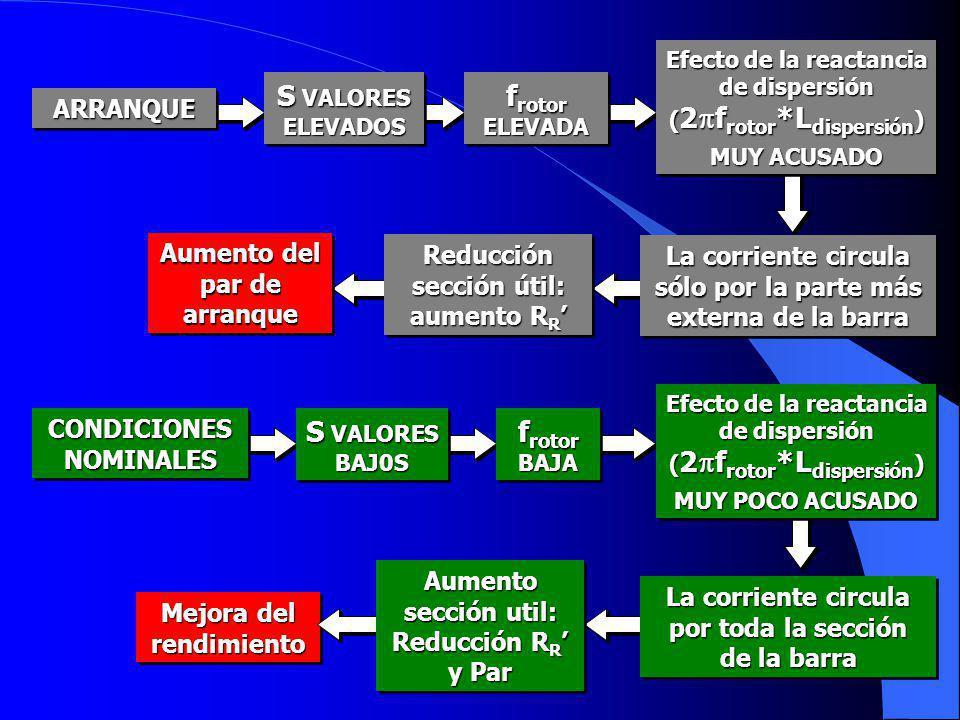f rotor ELEVADA ARRANQUEARRANQUE S VALORES ELEVADOS Reducción sección útil: aumento R R Reducción sección útil: aumento R R Aumento del par de arranqu