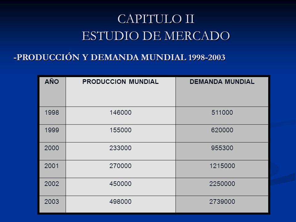 CAPITULO II ESTUDIO DE MERCADO AÑOPRODUCCION MUNDIALDEMANDA MUNDIAL 1998146000511000 1999155000620000 2000233000955300 20012700001215000 20024500002250000 20034980002739000 -PRODUCCIÓN Y DEMANDA MUNDIAL 1998-2003
