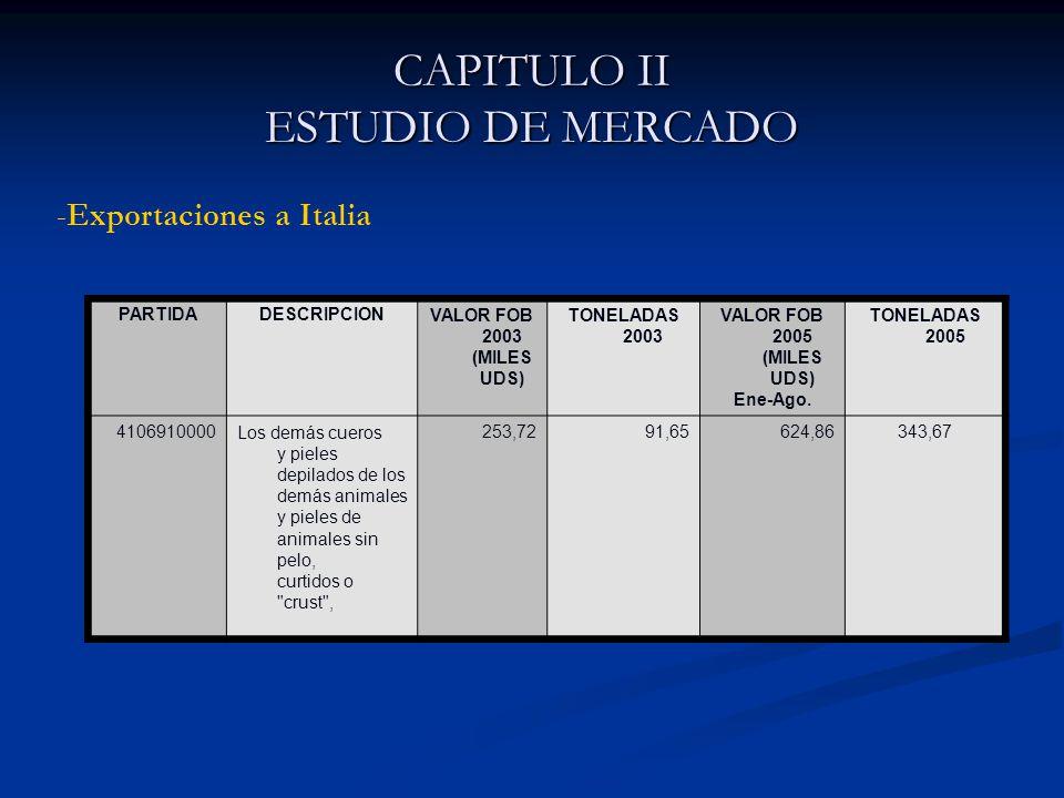 CAPITULO II ESTUDIO DE MERCADO PARTIDADESCRIPCIONVALOR FOB 2003 (MILES UDS) TONELADAS 2003 VALOR FOB 2005 (MILES UDS) Ene-Ago.