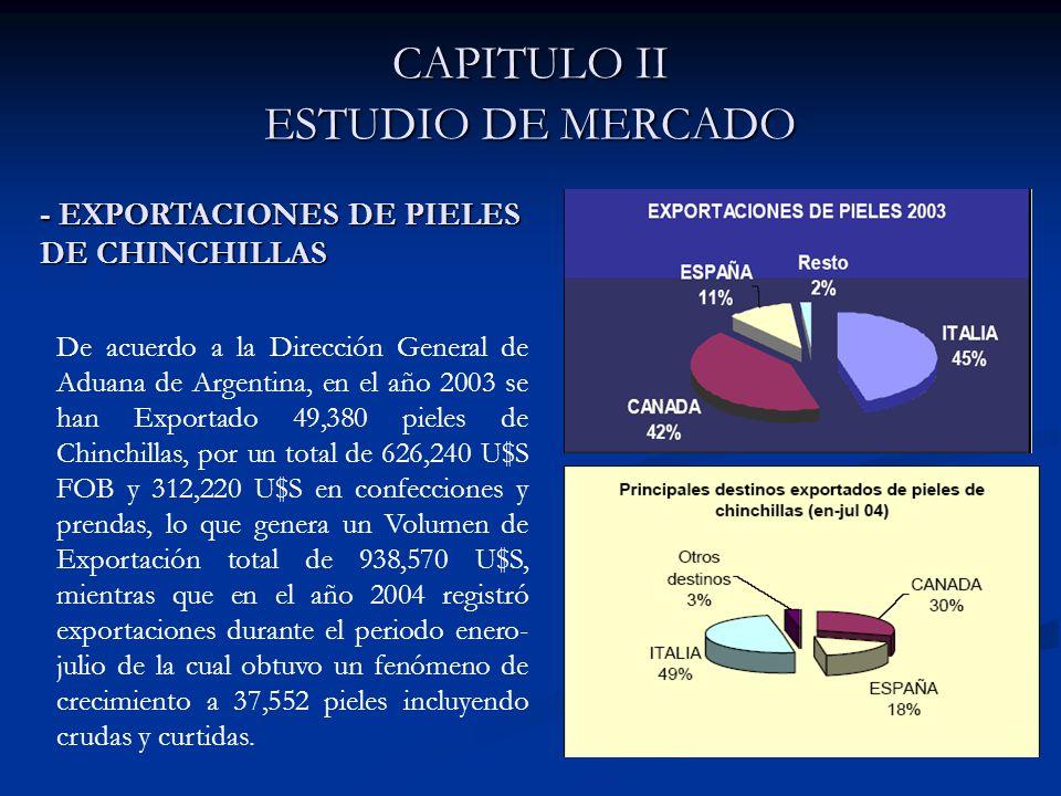 CAPITULO II ESTUDIO DE MERCADO De acuerdo a la Dirección General de Aduana de Argentina, en el año 2003 se han Exportado 49,380 pieles de Chinchillas, por un total de 626,240 U$S FOB y 312,220 U$S en confecciones y prendas, lo que genera un Volumen de Exportación total de 938,570 U$S, mientras que en el año 2004 registró exportaciones durante el periodo enero- julio de la cual obtuvo un fenómeno de crecimiento a 37,552 pieles incluyendo crudas y curtidas.