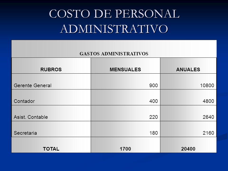 COSTO DE PERSONAL ADMINISTRATIVO GASTOS ADMINISTRATIVOS RUBROSMENSUALESANUALES Gerente General90010800 Contador4004800 Asist.