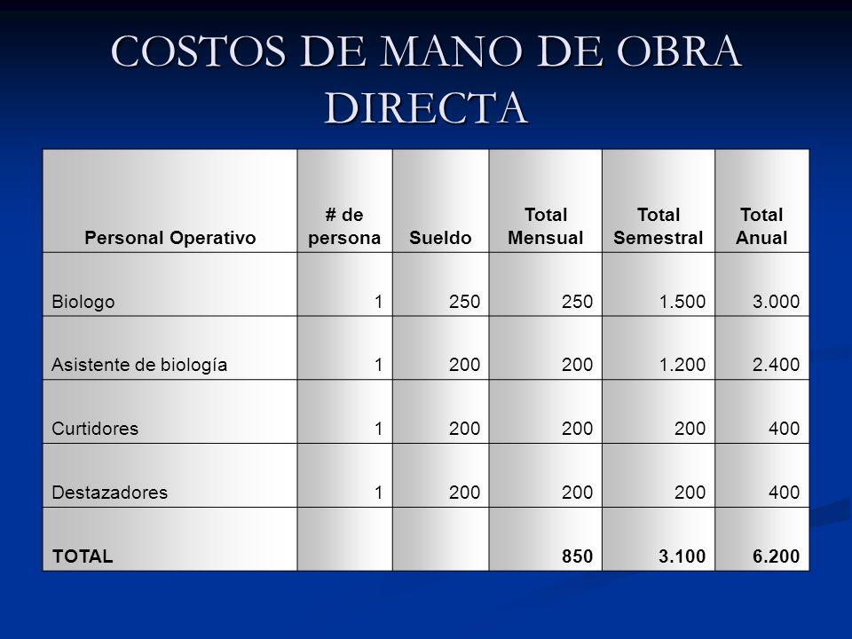 COSTOS DE MANO DE OBRA DIRECTA Personal Operativo # de personaSueldo Total Mensual Total Semestral Total Anual Biologo1250 1.5003.000 Asistente de biología1200 1.2002.400 Curtidores1200 400 Destazadores1200 400 TOTAL 8503.1006.200