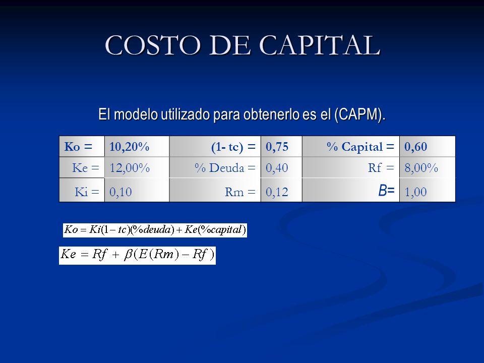 COSTO DE CAPITAL Ko =10,20%(1- tc) =0,75% Capital =0,60 Ke =12,00% Deuda =0,40Rf =8,00% Ki =0,10Rm =0,12 B= 1,00 El modelo utilizado para obtenerlo es el (CAPM).