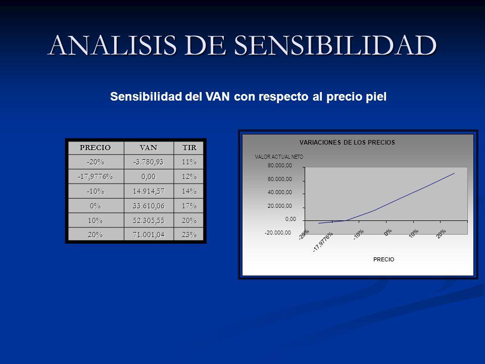 ANALISIS DE SENSIBILIDAD Sensibilidad del VAN con respecto al precio piel PRECIOVANTIR -20%-3.780,9311% -17,9776%0,0012% -10%14.914,5714% 0%33.610,0617% 10%52.305,5520% 20%71.001,0423% VARIACIONES DE LOS PRECIOS -20.000,00 0,00 20.000,00 40.000,00 60.000,00 80.000,00 -20% -17,9776% -10% 0% 10% 20% PRECIO VALOR ACTUAL NETO