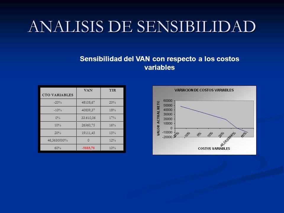 ANALISIS DE SENSIBILIDAD CTO VARIABLES VANTIR -20%48108,6720% -10%40859,3718% 0%33.610,0617% 10%26360,7516% 20%19111,4515% 46,3630000%012% 60%-9885,7810% Sensibilidad del VAN con respecto a los costos variables