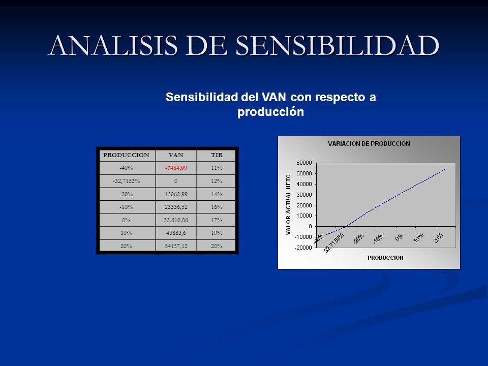 ANALISIS DE SENSIBILIDAD Sensibilidad del VAN con respecto a producción PRODUCCIONVANTIR -40%-7484,0911% -32,7153%012% -20%13062,9914% -10%23336,5216% 0%33.610,0617% 10%43883,619% 20%54157,1320%