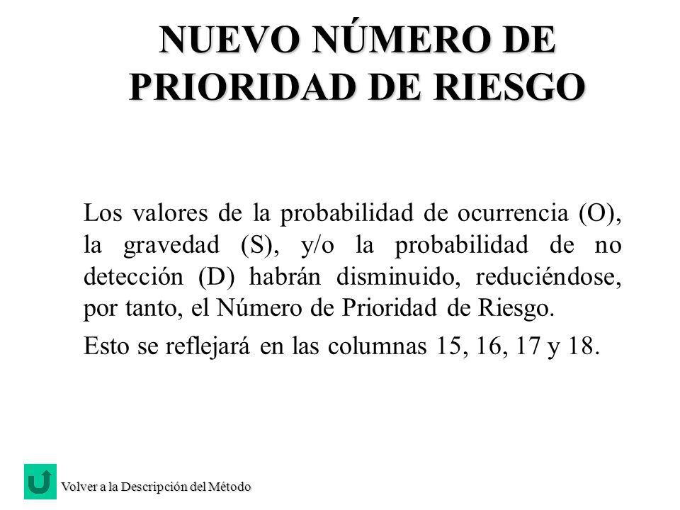 NUEVO NÚMERO DE PRIORIDAD DE RIESGO Los valores de la probabilidad de ocurrencia (O), la gravedad (S), y/o la probabilidad de no detección (D) habrán