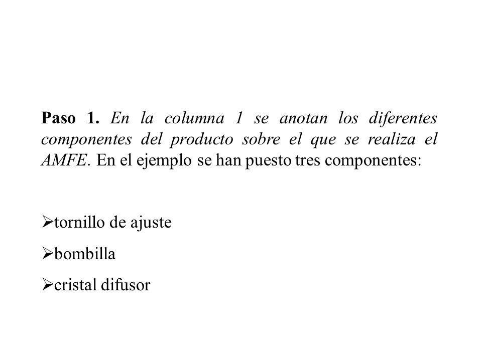 Paso 1. En la columna 1 se anotan los diferentes componentes del producto sobre el que se realiza el AMFE. En el ejemplo se han puesto tres componente