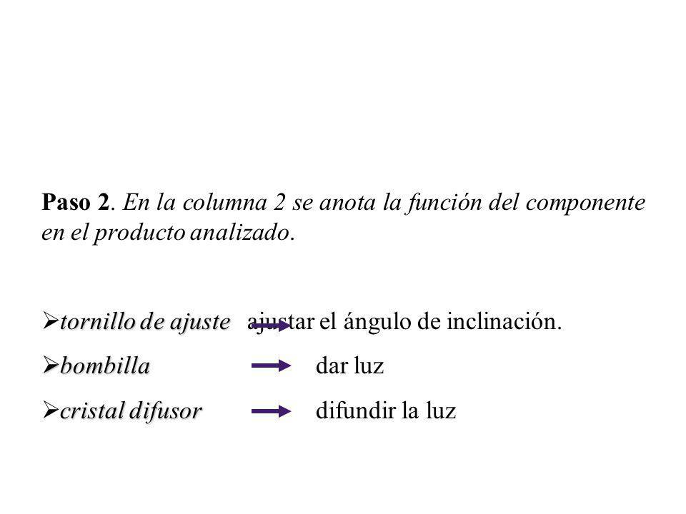 Paso 2. En la columna 2 se anota la función del componente en el producto analizado. tornillo de ajuste tornillo de ajuste ajustar el ángulo de inclin