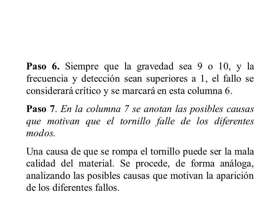 Paso 6. Siempre que la gravedad sea 9 o 10, y la frecuencia y detección sean superiores a 1, el fallo se considerará crítico y se marcará en esta colu
