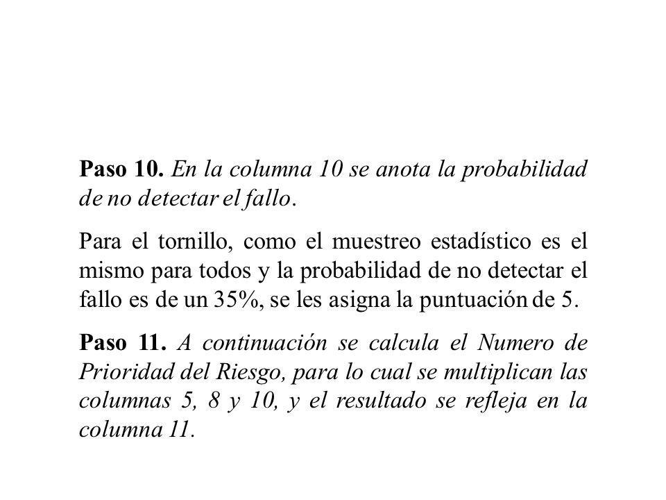 Paso 10. En la columna 10 se anota la probabilidad de no detectar el fallo. Para el tornillo, como el muestreo estadístico es el mismo para todos y la