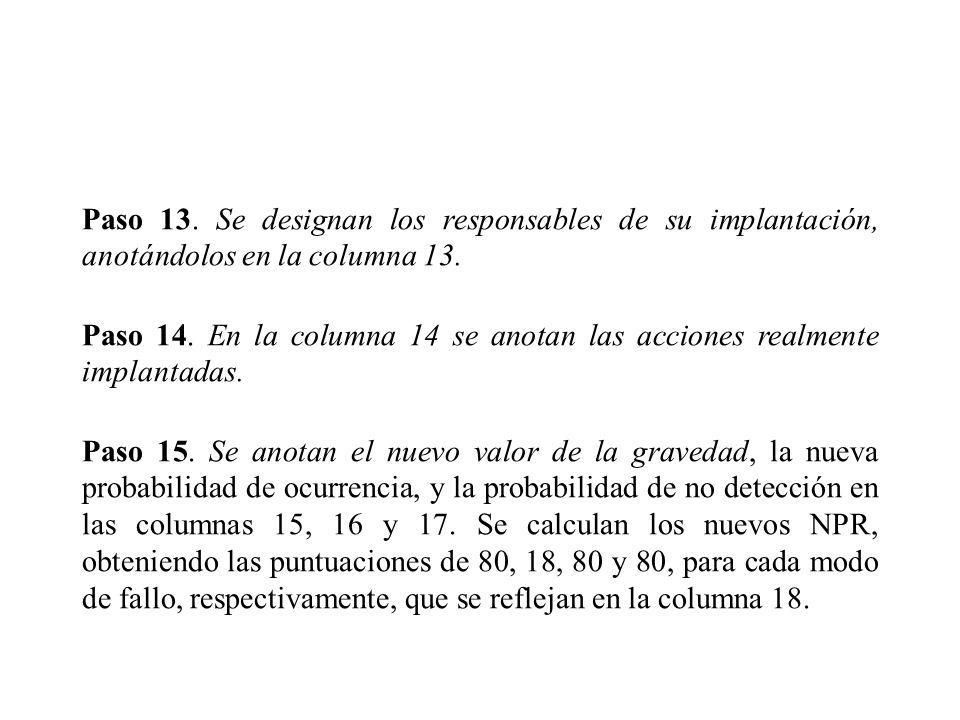 Paso 13. Se designan los responsables de su implantación, anotándolos en la columna 13. Paso 14. En la columna 14 se anotan las acciones realmente imp
