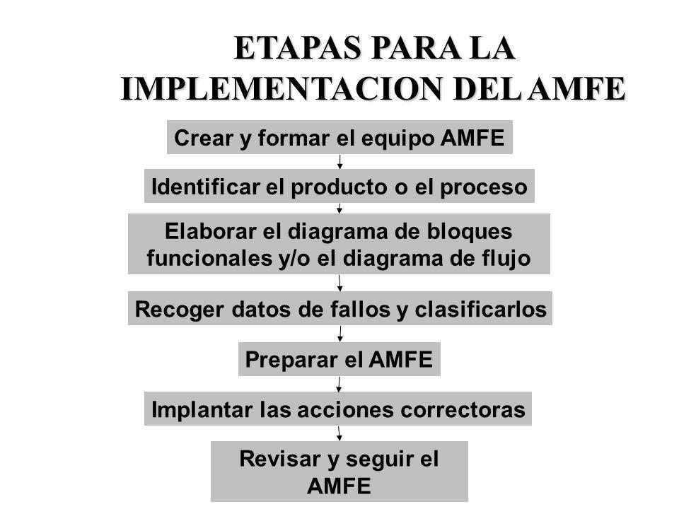 ETAPAS PARA LA IMPLEMENTACION DEL AMFE Revisar y seguir el AMFE Crear y formar el equipo AMFE Identificar el producto o el proceso Elaborar el diagram