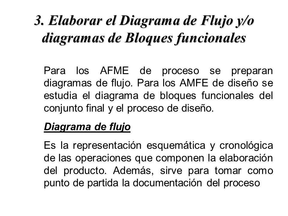 Para los AFME de proceso se preparan diagramas de flujo. Para los AMFE de diseño se estudia el diagrama de bloques funcionales del conjunto final y el