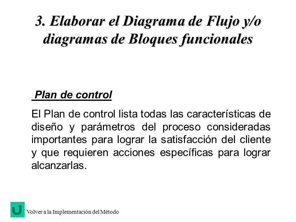 Plan de control El Plan de control lista todas las características de diseño y parámetros del proceso consideradas importantes para lograr la satisfac