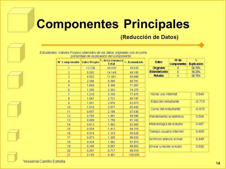 Yessenia Carrillo Estrella 14 Componentes Principales (Reducción de Datos)