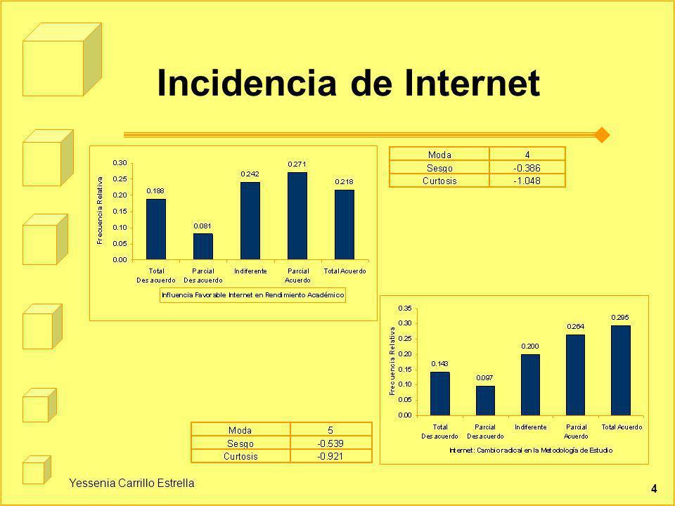 Yessenia Carrillo Estrella 4 Incidencia de Internet