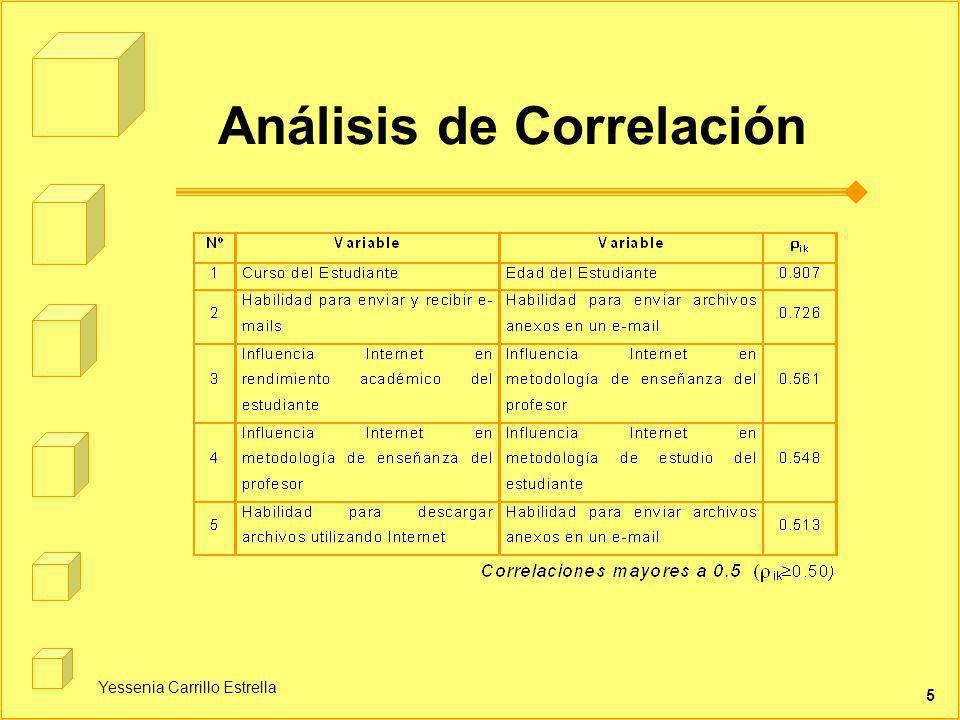 Yessenia Carrillo Estrella 5 Análisis de Correlación