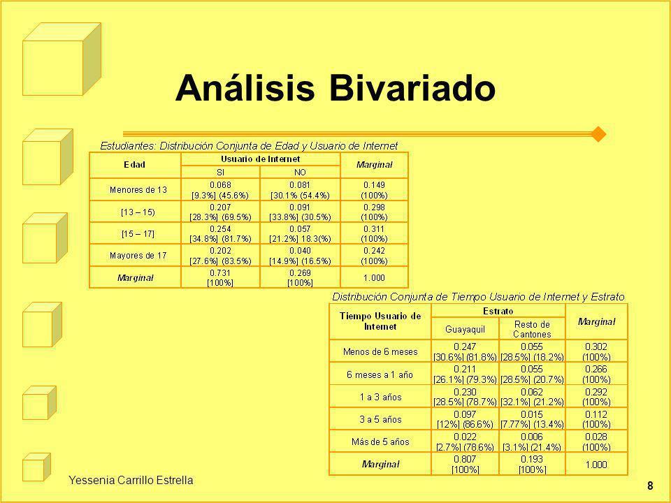 Yessenia Carrillo Estrella 8 Análisis Bivariado