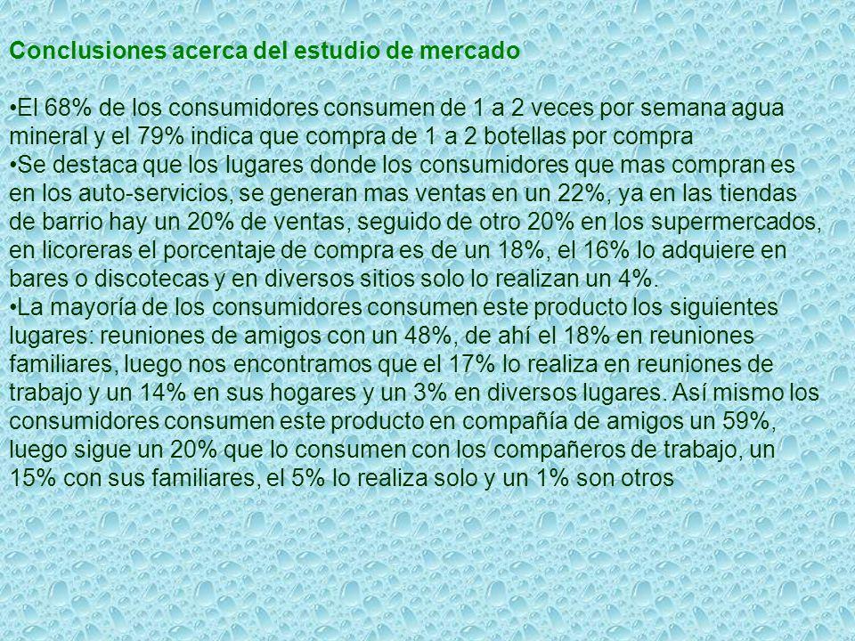 Conclusiones acerca del estudio de mercado El 68% de los consumidores consumen de 1 a 2 veces por semana agua mineral y el 79% indica que compra de 1