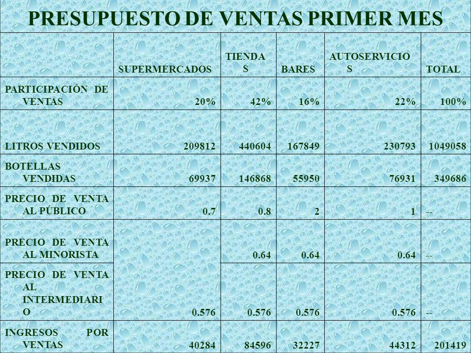 PRESUPUESTO DE VENTAS PRIMER MES SUPERMERCADOS TIENDA SBARES AUTOSERVICIO STOTAL PARTICIPACIÓN DE VENTAS20%42%16%22%100% LITROS VENDIDOS20981244060416