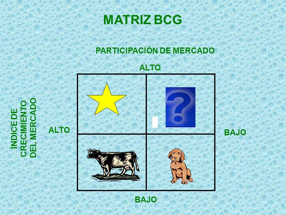 PARTICIPACIÓN DE MERCADO ALTO ÍNDICE DE CRECIMIENTO DEL MERCADO ALTO BAJO MATRIZ BCG