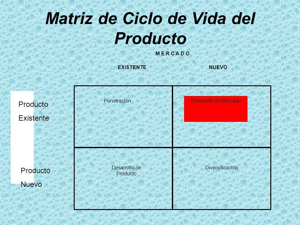 Matriz de Ciclo de Vida del Producto M E R C A D O EXISTENTE NUEVO PenetraciónDesarrollo de Mercado DiversificaciónDesarrollo de Producto Existente Pr