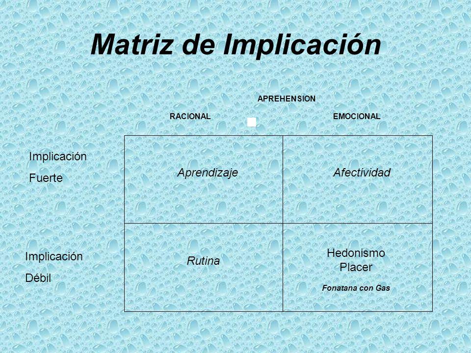 Matriz de Implicación RACIONALEMOCIONAL AprendizajeAfectividad Rutina Hedonismo Placer Fonatana con Gas APREHENSION RACIONALEMOCIONAL Implicación Fuer
