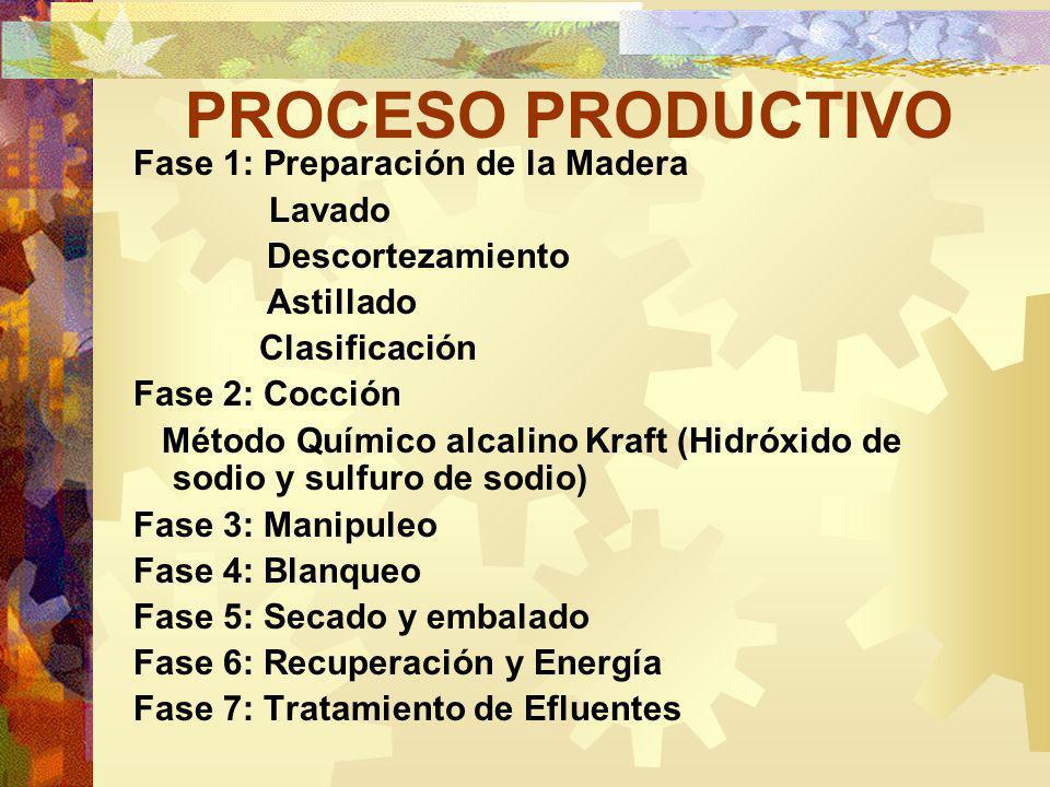 PROCESO PRODUCTIVO Fase 1: Preparación de la Madera Lavado Descortezamiento Astillado Clasificación Fase 2: Cocción Método Químico alcalino Kraft (Hidróxido de sodio y sulfuro de sodio) Fase 3: Manipuleo Fase 4: Blanqueo Fase 5: Secado y embalado Fase 6: Recuperación y Energía Fase 7: Tratamiento de Efluentes