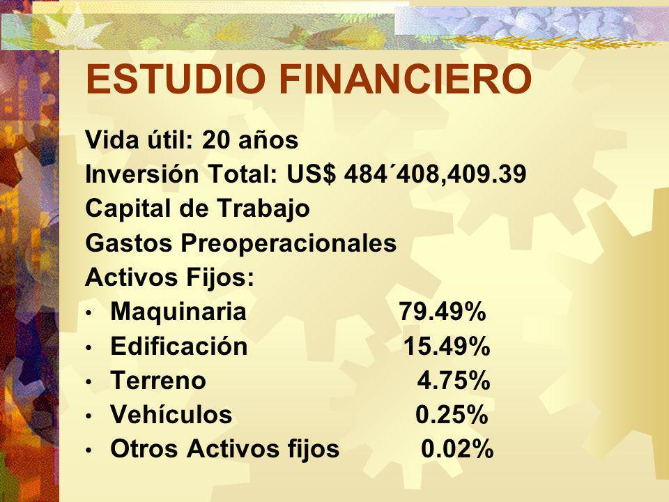 ESTUDIO FINANCIERO Vida útil: 20 años Inversión Total: US$ 484´408,409.39 Capital de Trabajo Gastos Preoperacionales Activos Fijos: Maquinaria 79.49% Edificación 15.49% Terreno 4.75% Vehículos 0.25% Otros Activos fijos 0.02%