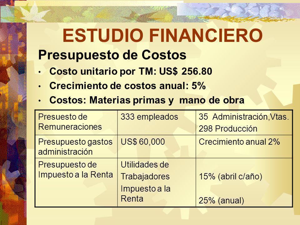 ESTUDIO FINANCIERO Presupuesto de Costos Costo unitario por TM: US$ 256.80 Crecimiento de costos anual: 5% Costos: Materias primas y mano de obra Presuesto de Remuneraciones 333 empleados35 Administración,Vtas.