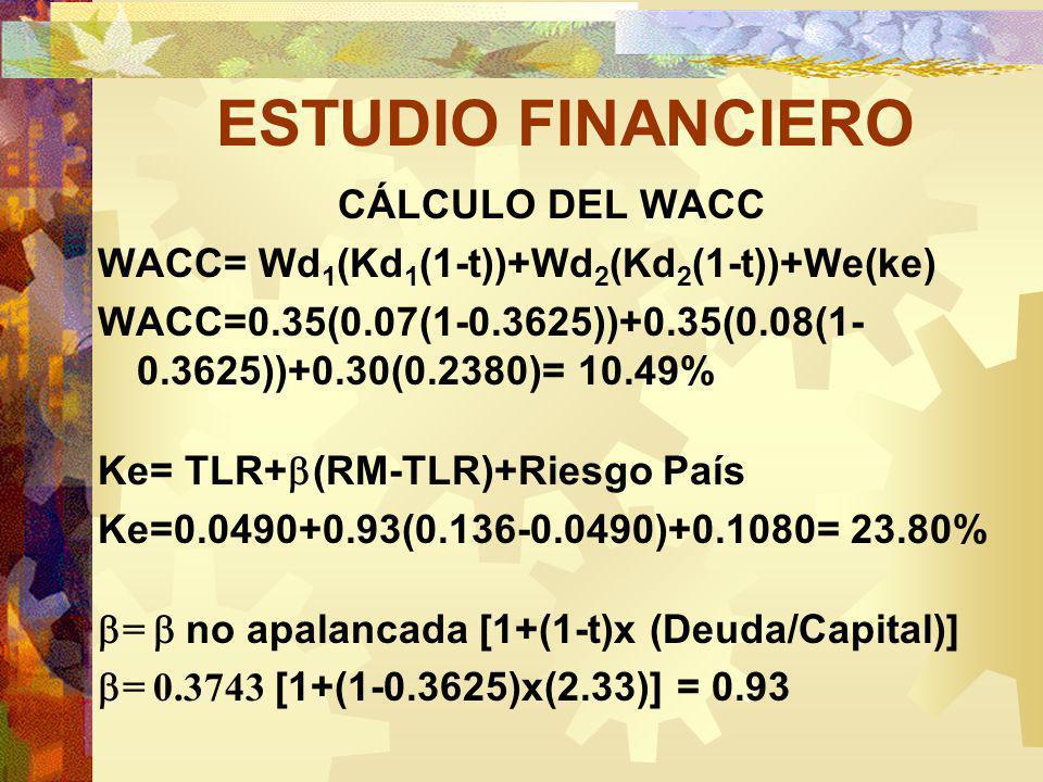 ESTUDIO FINANCIERO CÁLCULO DEL WACC WACC= Wd 1 (Kd 1 (1-t))+Wd 2 (Kd 2 (1-t))+We(ke) WACC=0.35(0.07(1-0.3625))+0.35(0.08(1- 0.3625))+0.30(0.2380)= 10.49% Ke= TLR+ (RM-TLR)+Riesgo País Ke=0.0490+0.93(0.136-0.0490)+0.1080= 23.80% = no apalancada [1+(1-t)x (Deuda/Capital)] = 0.3743 [1+(1-0.3625)x(2.33)] = 0.93
