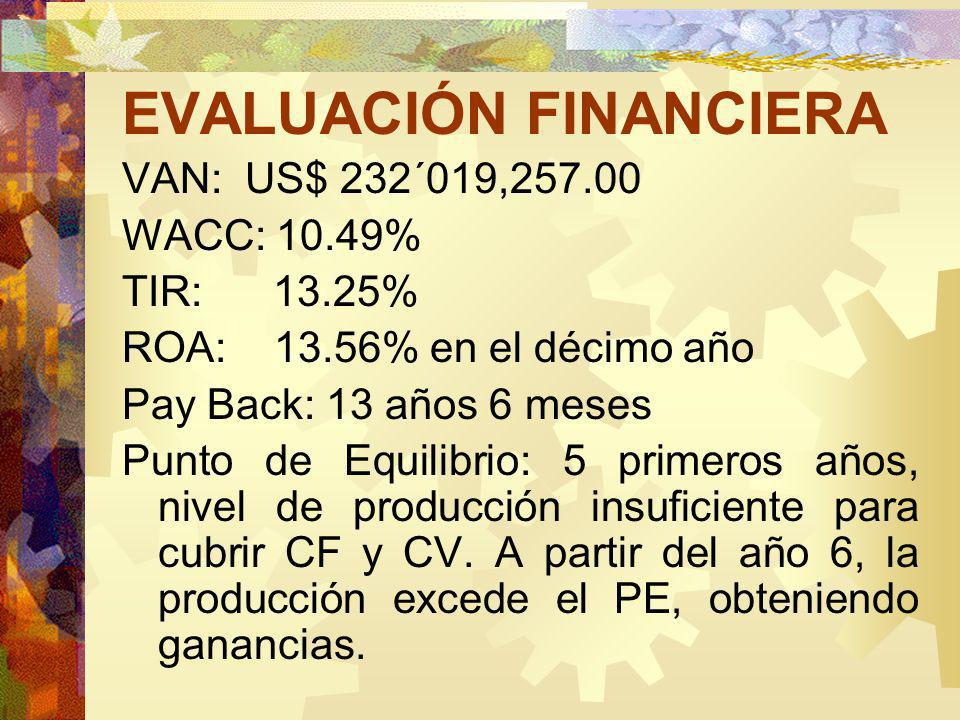 EVALUACIÓN FINANCIERA VAN: US$ 232´019,257.00 WACC: 10.49% TIR: 13.25% ROA: 13.56% en el décimo año Pay Back: 13 años 6 meses Punto de Equilibrio: 5 primeros años, nivel de producción insuficiente para cubrir CF y CV.