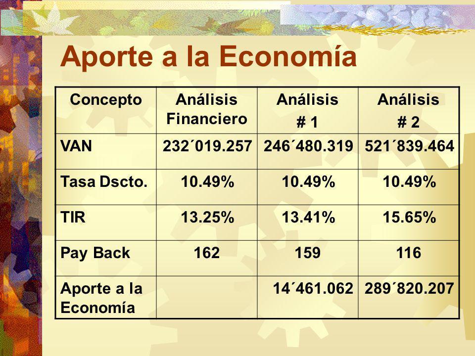 Aporte a la Economía ConceptoAnálisis Financiero Análisis # 1 Análisis # 2 VAN232´019.257246´480.319521´839.464 Tasa Dscto.10.49% TIR13.25%13.41%15.65% Pay Back162159116 Aporte a la Economía 14´461.062289´820.207