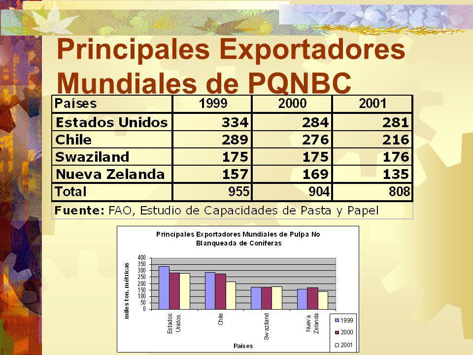 Principales Exportadores Mundiales de PQNBC