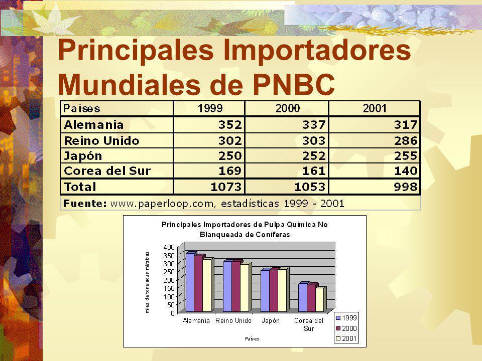 Principales Importadores Mundiales de PNBC